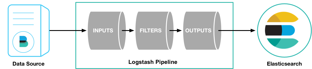 ELK教程3:logstash的部署、SpringBoot整合ELK+Filebeat