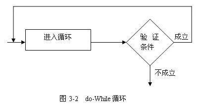 """15-十五、Java之While、doWhile循环结构"""""""