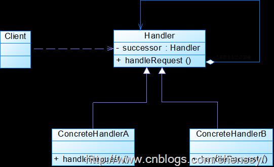 职责链模式_thumb
