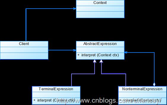 解释器模式_thumb[3]