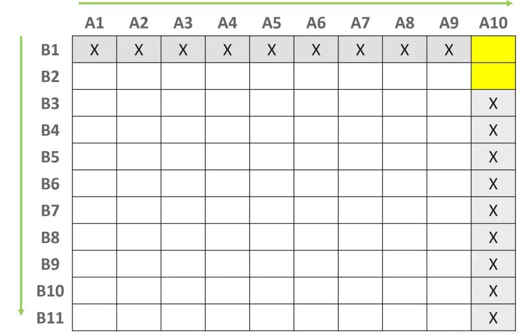"""2-算法+数据结构(第02篇)玩扫雷就是优化算法"""""""