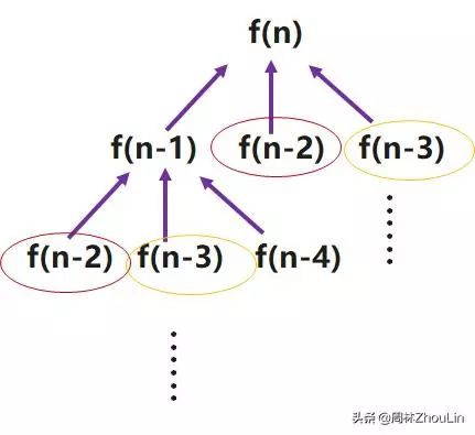 """6-数据结构+算法(第06篇):再不会""""降维打击""""你就Out了!"""""""