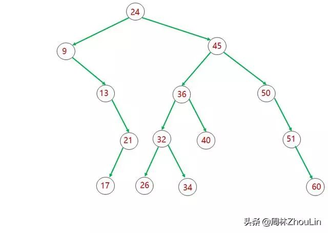 1-数据结构+算法(第11篇)
