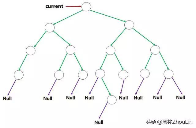 """4-数据结构+算法(第14篇):精通二叉树的""""独门忍术""""——线索二叉树(中)"""""""