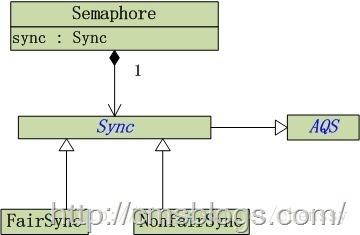 """9、【死磕Java并发】-----第十八篇J.U.C之并发工具类:Semaphore"""""""