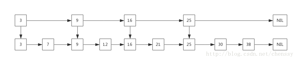 "4、【死磕Java并发】-----第二十三篇J.U.C之Java并发容器:ConcurrentSkipListMap"""