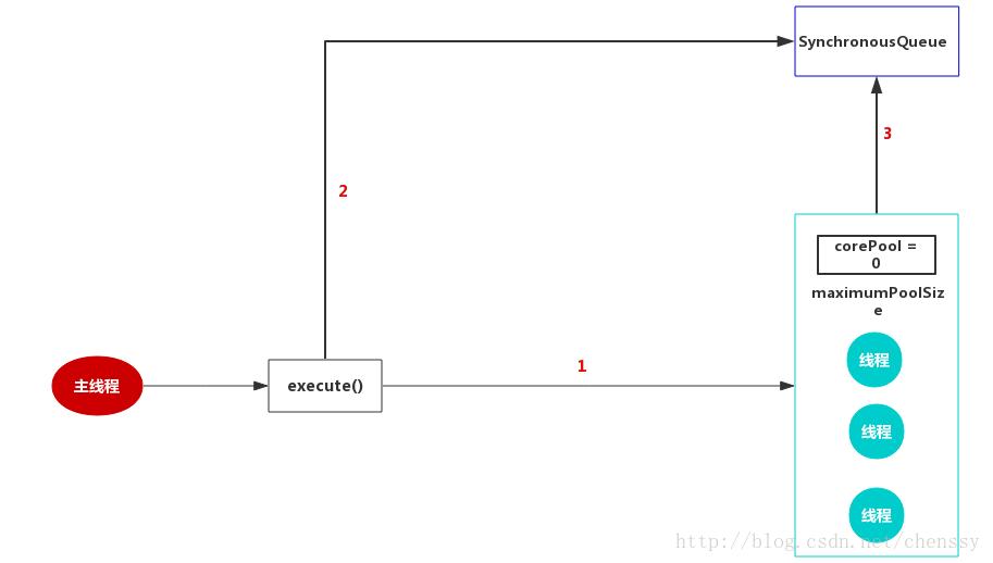 """5、【死磕Java并发】-----第三十六篇J.U.C之线程池:ThreadPoolExecutor"""""""