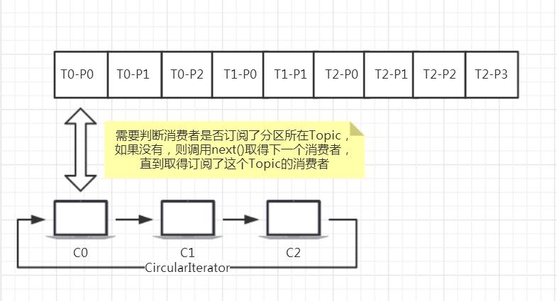 xiaofeizheruhefenpeifenqu_3.png