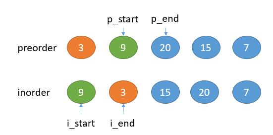 leetcode-105-Construct-Binary-Tree-from-Preorder-and-Inorder-Traversal