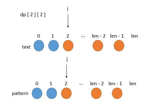 leetCode-10-Regular-Expression-Matching