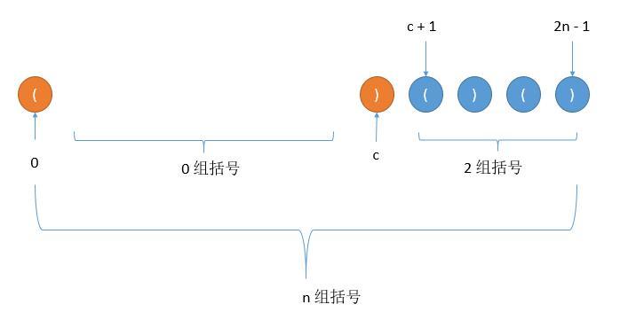 leetCode-22-Generate-Parentheses
