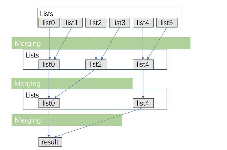 leetCode-23-Merge-k-Sorted-Lists