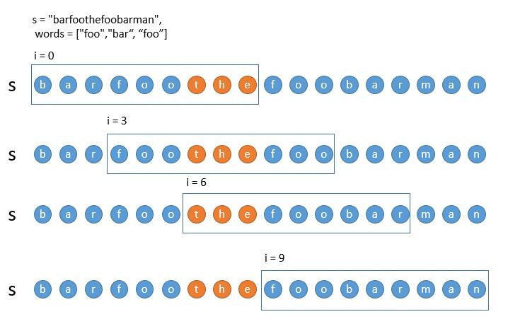 leetCode-30-Substring-with-Concatenation-of-All-Words