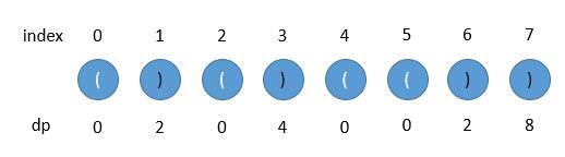 leetCode-32-Longest-Valid-Parentheses