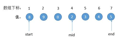 leetCode-33-Search-in-Rotated-Sorted-Array