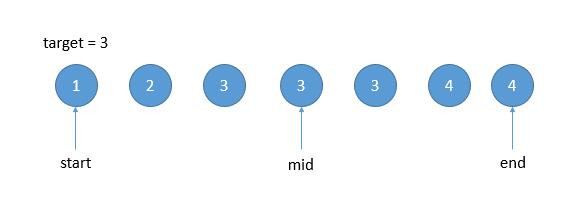 leetCode-34-Find-First-and-Last-Position-of-Element-in-Sorted-Array