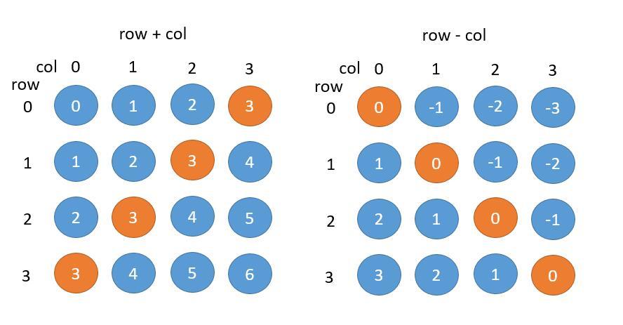 leetCode-52-N-QueensII