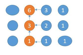 leetCode-62-Unique-Paths