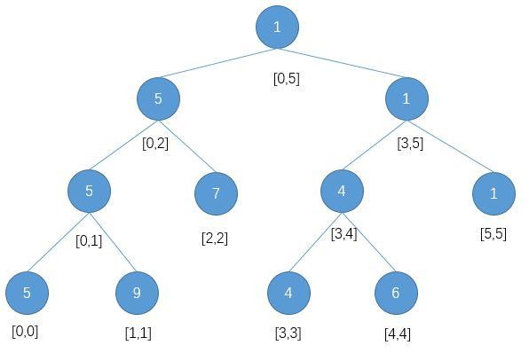 leetCode-84-Largest-Rectangle-in-Histogram