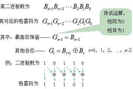 leetCode-89-Gray-Code