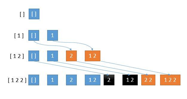 leetCode-90-SubsetsII