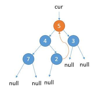 leetCode-94-Binary-Tree-Inorder-Traversal
