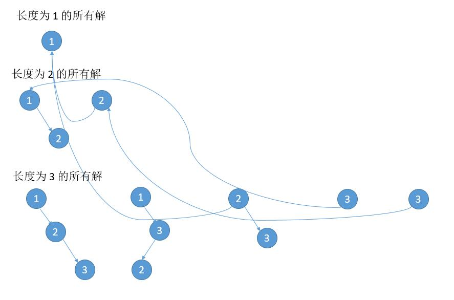 leetCode-95-Unique-Binary-Search-TreesII