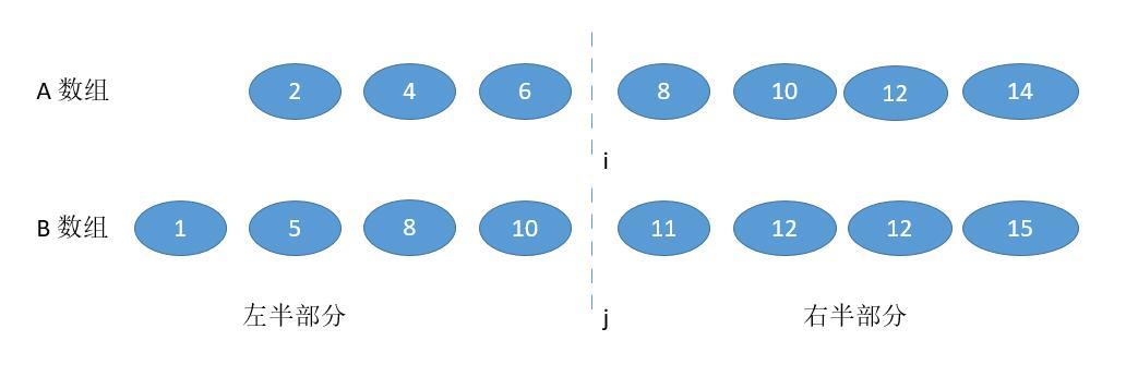 leetCode-4-Median-of-Two-Sorted-Arrays